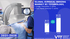 Surgical Imaging Market Worth $ 2.74 Billion, Globally, by 2028 at 6.05% CAGR: Verified Market Research