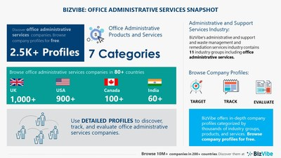 Snapshot of BizVibe's office administrative services industry group and product categories.