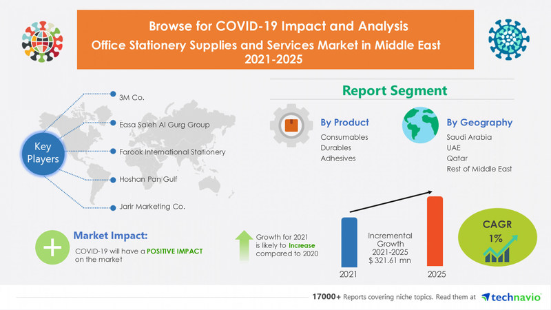 Technavio has announced its latest market research report titled Office Stationery Supplies and Services Market in the Middle East by Product and Geography - Forecast and Analysis 2021-2025