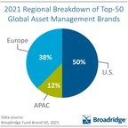 BlackRock Tops the First Fund Brand 50 Global Asset Manager Rankings