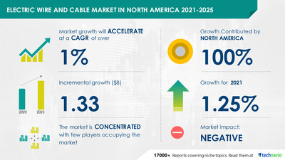 Technavio has announced its latest market research report titled Electric Wire and Cable Market in North America by Product and End-user - Forecast and Analysis 2021-2025