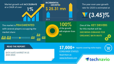 Technavio has announced its latest market research report titled Bath Mats Market in US by Application - Forecast and Analysis 2020-2024
