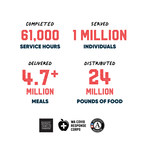 New Report Details Power of National Service and Public-Private...