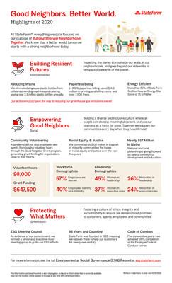 State Farm ESG Report Infographic