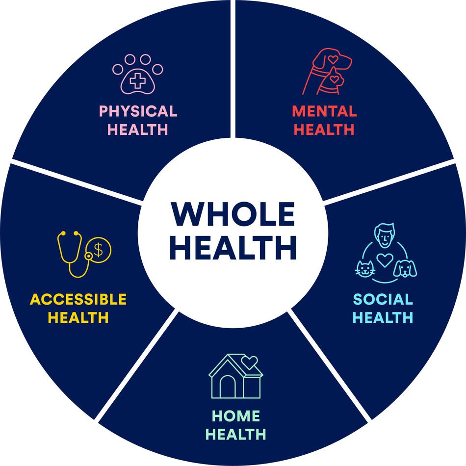 (PRNewsfoto/Petco Health and Wellness Company, Inc.)