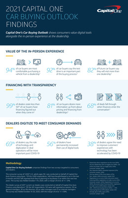 2021 CAPITAL ONE CAR BUYING OUTLOOK FINDINGS