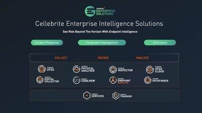 Soluções de inteligência empresarial da Cellebrite