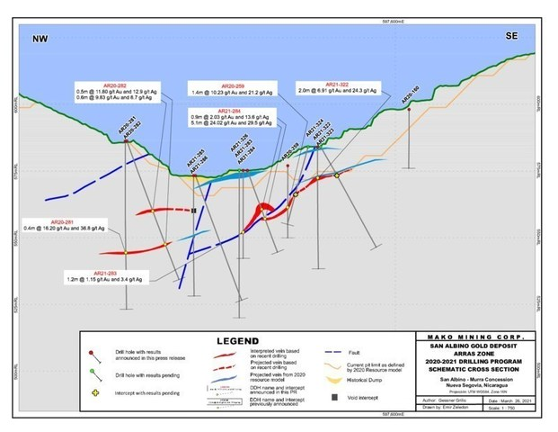 SAN ALBINO GOLD DEPOSIT SCHEMATIC CROSS SECTION (CNW Group/Mako Mining Corp.)