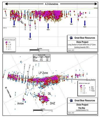 Figure 1 (Top): Long section of the LP Fault zone showing the locations and depths of the new deep drill holes (labeled). Figure 2 (Bottom) : Map of current drill results showing the location of the new deep drill holes. (CNW Group/Great Bear Resources Ltd.)