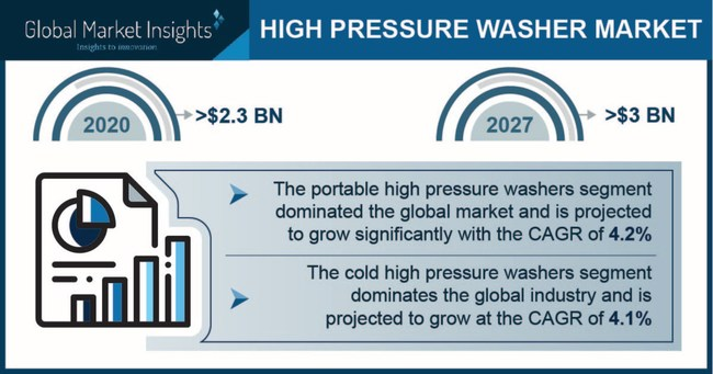 The portable segment to hold over 77% of the high pressure washer market share in 2027.