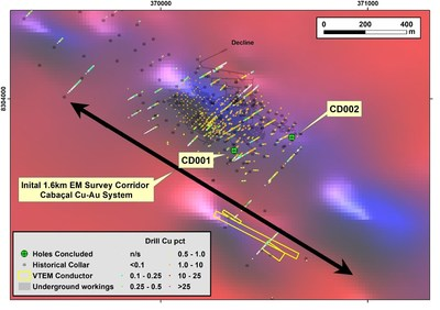 Figure 1: Location of DDH over VTEM conductivity grid; and strike extension of fixed loop surface EM survey. (CNW Group/Meridian Mining S.E.)