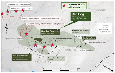 Figure 3: Proposed drill targets at Red Dog and NW Expo (CNW Group/NorthIsle Copper and Gold Inc.)