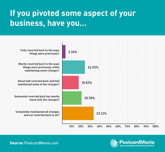 PostcardMania's small business survey shows that a mere 3.24% of respondents have fully reverted back to the way things were pre-Covid-19, while the majority (53.90%) will mostly or completely maintain the changes they've made in the last year.