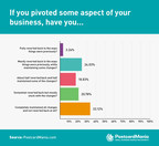 Survey of 254 Small Business Owners Shows Resiliency but Reveals...