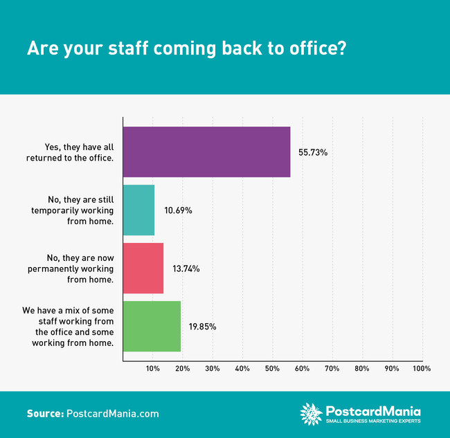 The verdict seems to still be out on what the new workplace will be. Over half - 55.73% - the respondents have already returned their staff to the office, while only 13.74% are now permanently working from home.