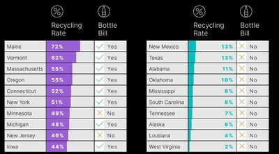 "IMAGE: Top and bottom states on recycling rates for containers and packaging excluding cardboard. Source: Eunomia's ""The 50 States of Recycling,"" March 2021"