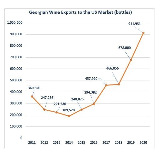 Despite the pandemic rattling 2020's global wine market, imports of Georgian wines to the U.S. continued to thrive. National Wine Agency of Georgia figures show that for 6 consecutive years, Georgian wine exports to U.S. averaged +31% YOY by volume.