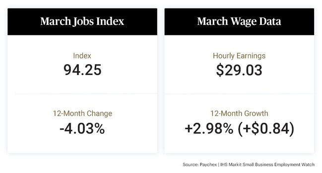 The latest Paychex | IHS Markit Business Employment Watch shows notable increases in jobs growth in March across all four U.S. regions and nearly all states and metros analyzed in the report. The Small Business Jobs Index increased to 94.25 in March. While the index remains 4.03 percent below its March 2020 level, last month's 0.30 percent increase has been the most significant one-month gain since 2013.