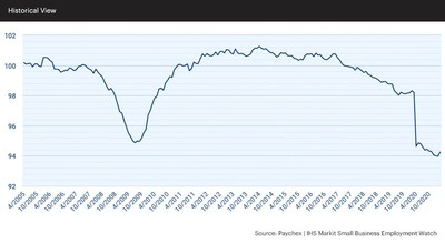 The national index gained 0.30 percent in March, its first significant positive increase in a year.