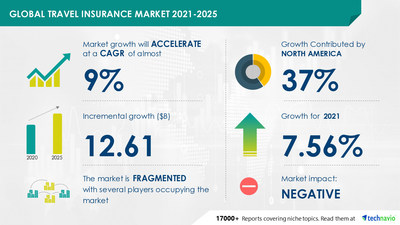 Technavio has announced its latest market research report titled  Travel Insurance Market by End-user and Geography - Forecast and Analysis 2021-2025