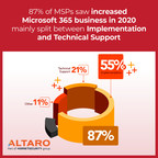 New Altaro survey shows 87% of MSPs are growing their Microsoft Office 365 business due to the pandemic