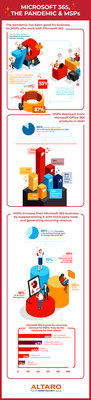 2 in 3 MSPs found that Microsoft 365 helped them & their clients