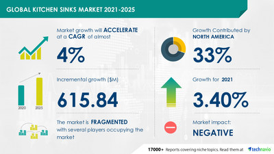 Technavio has announced its latest market research report titled Kitchen Sinks Market by End-user and Geography - Forecast and Analysis 2021-2025