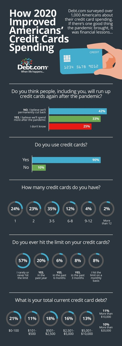 """We're using fewer credit cards, we're charging less on them, and many Americans say that's permanent.  During the pandemic, many studies and polls showed that Americans were spending less money & worrying more about their debts. In a nationwide survey with 1,000 respondents, 42 percent believe Americans have """"learned how much credit cards cost in interest and fees & will permanently cut back."""""""