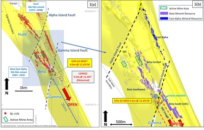 Figure 1a: Beta Hunt nickel assays greater than 1% Ni in drill holes (red dots) overlaid on 3D surface of basalt/ultramafic contact2 1(b): Beta Hunt nickel Mineral Resources highlighting location of G50-22-005E intersection 2. See Karora's Technical Report dated February 6, 2020 available under Karora's profile on Sedar.com. Image updated to highlight nickel Mineral Resources, location of the Gamma Island Fault and recent 50C drill section. (CNW Group/Karora Resources Inc.)