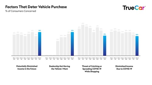 TrueCar Study on the Effects of COVID-19 on Vehicle Shopping One Year Into the Pandemic (March 2021)