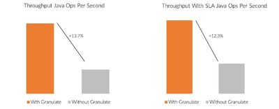 Results of Intel-Granulate Collaboration Showing Improved Java-Based Performance Results Using Granulate Intel Agent for Real-Time Continuous Optimization.
