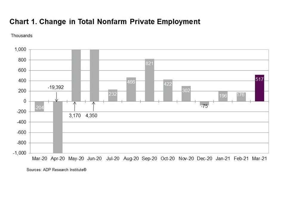 Chart 1. Change in Total Nonfarm Private Employment