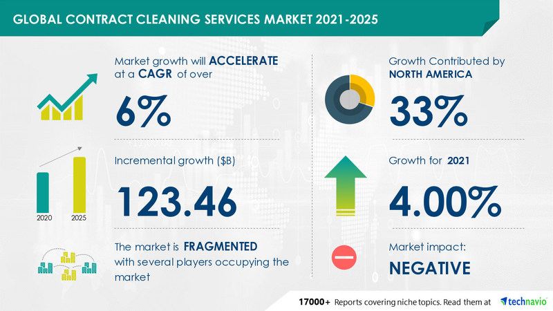 Technavio has announced its latest market research report titled Contract Cleaning Services Market by End-user and Geography - Forecast and Analysis 2021-2025