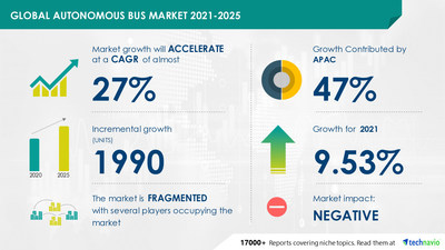 Technavio has announced its latest market research report titled Autonomous Bus Market by Type and Geography - Forecast and Analysis 2021-2025