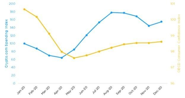Crypto.com Spending Index (PRNewsfoto/Crypto.com)