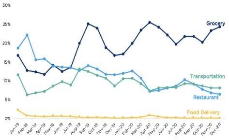 Crypto.com Spending Categories (PRNewsfoto/Crypto.com)