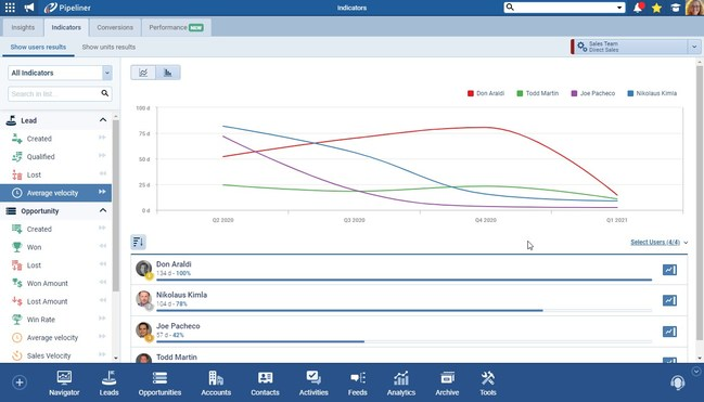 New features allow sales professionals to take advantage of today's digital transformation with enhanced reporting options for performance indicators and quotas, along with exceptional visual aides such as line graphs, bar and pie charts allowing for more intuitive analytics.