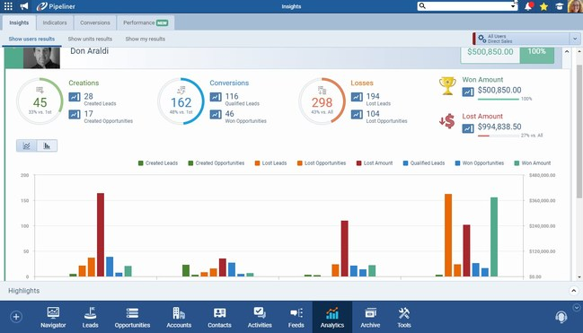 Pipeliner CRM today announced that it is launching the most comprehensive reporting and Analytics solution available to provide automatic, instant, actionable, and dynamic insights into past, current and future performance trends.