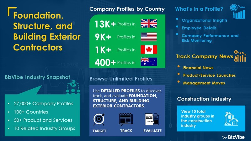 Snapshot of BizVibe's foundation, structure, and building exterior contractors industry group and product categories.