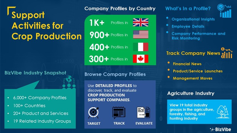 Snapshot of BizVibe's support activities for crop production industry group and product categories.