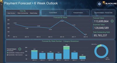 BlackLine AR Intelligence's Payment Forecast feature forecasts weekly customer cash collections and measures accuracy by using real-time customer payment behavior.
