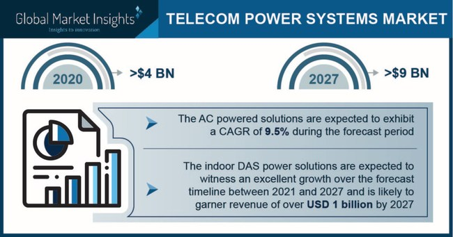 The telecom power system market for indoor DAS power solutions are poised to reach over USD 1 billion by 2027