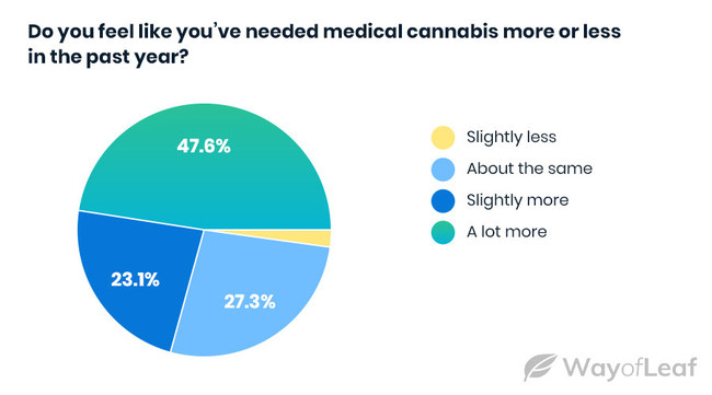 Do you feel like you've needed medical cannabis more or less in the past year?