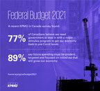 KPMG survey finds support for continued investment in the economy ahead of federal budget, but Canadians want stimulus focused on long-term economic growth