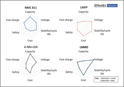Comparison between NMC 811 and three high-manganese cathodes (LMFP, Li-Mn-rich, LNMO). Source: IDTechEx (PRNewsfoto/IDTechEx)