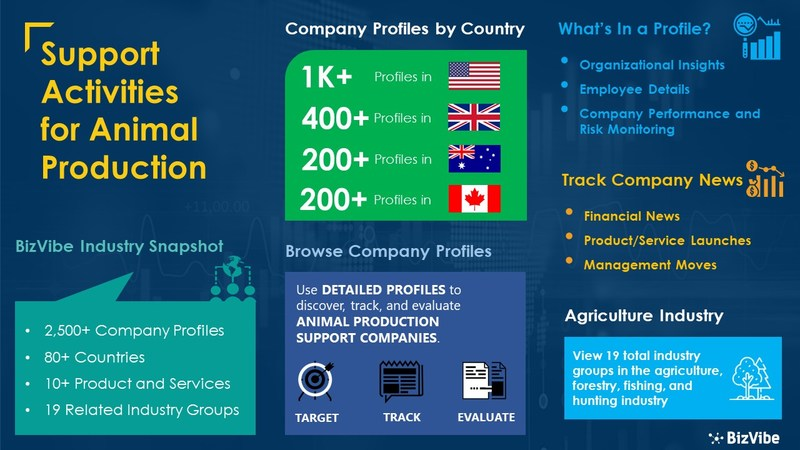 Snapshot of BizVibe's support activities for animal production industry group and product categories.