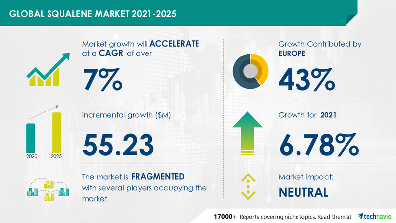 Technavio has announced its latest market research report titled Squalene Market by End-user and Geography - Forecast and Analysis 2021-2025