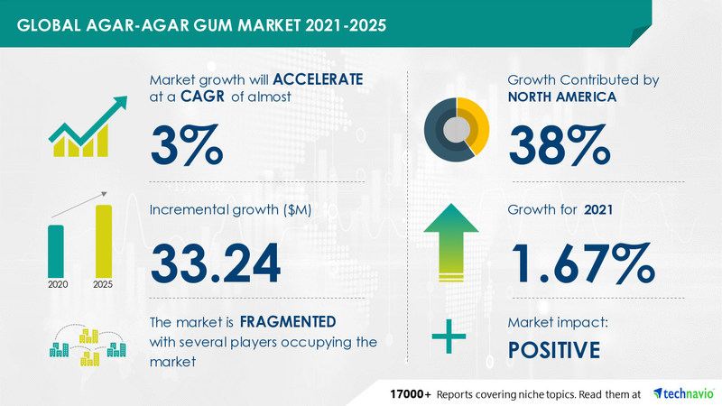 Technavio has announced its latest market research report titled Agar-agar Gum Market by Application and Geography - Forecast and Analysis 2021-2025