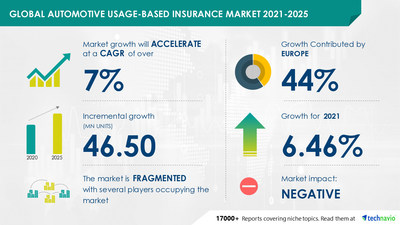 Technavio has announced its latest market research report titled Automotive Usage-based Insurance Market by Pricing Scheme, Application, and Geography - Forecast and Analysis 2021-2025