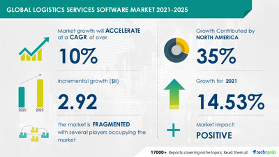Technavio has announced its latest market research report titled Logistics Services Software Market by Deployment and Geography - Forecast and Analysis 2021-2025